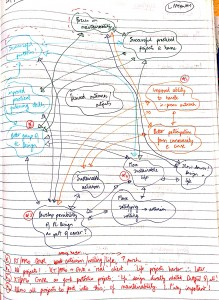 Mind-mapping desired outcomes and goals
